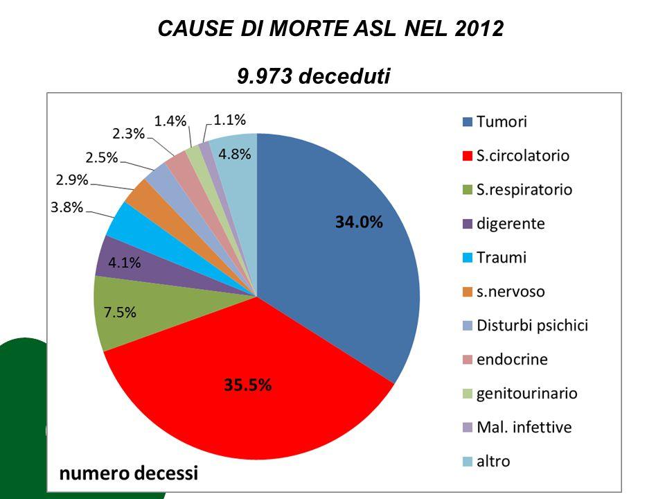CAUSE DI MORTE ASL NEL 2012 9.973 deceduti
