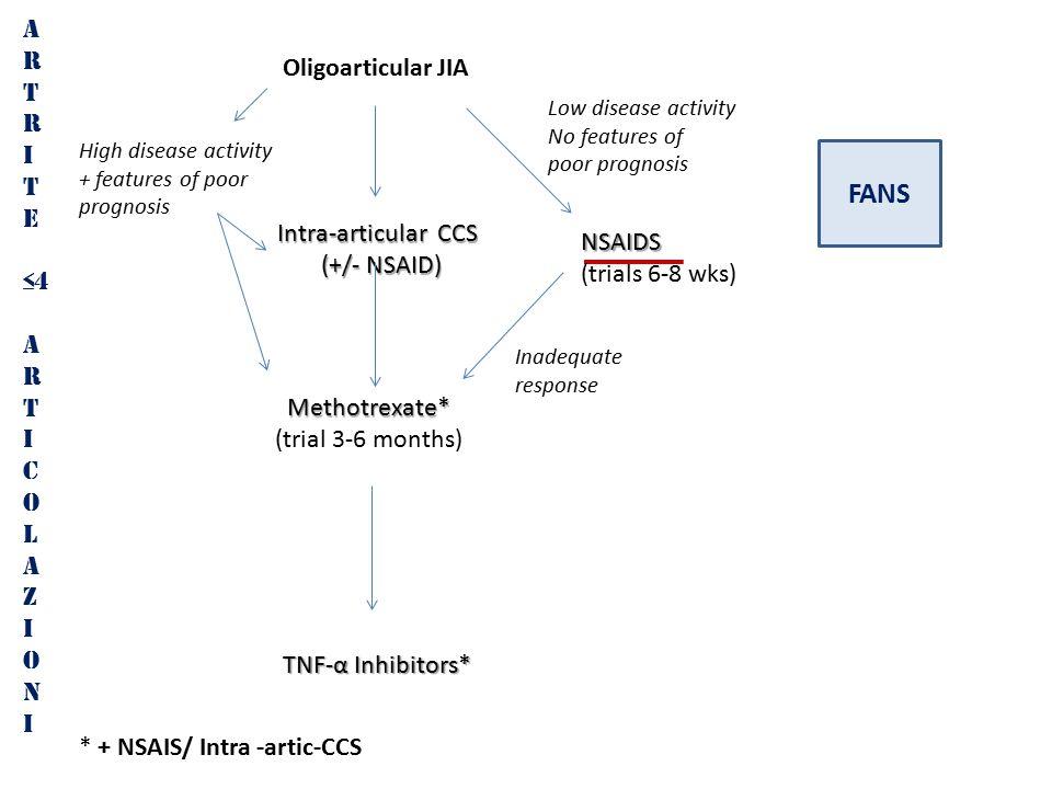 FANS A R T Oligoarticular JIA I E ≤4 Intra-articular CCS NSAIDS C