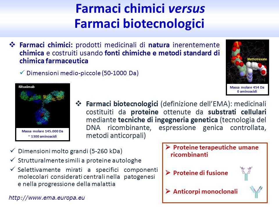 Farmaci chimici versus Farmaci biotecnologici