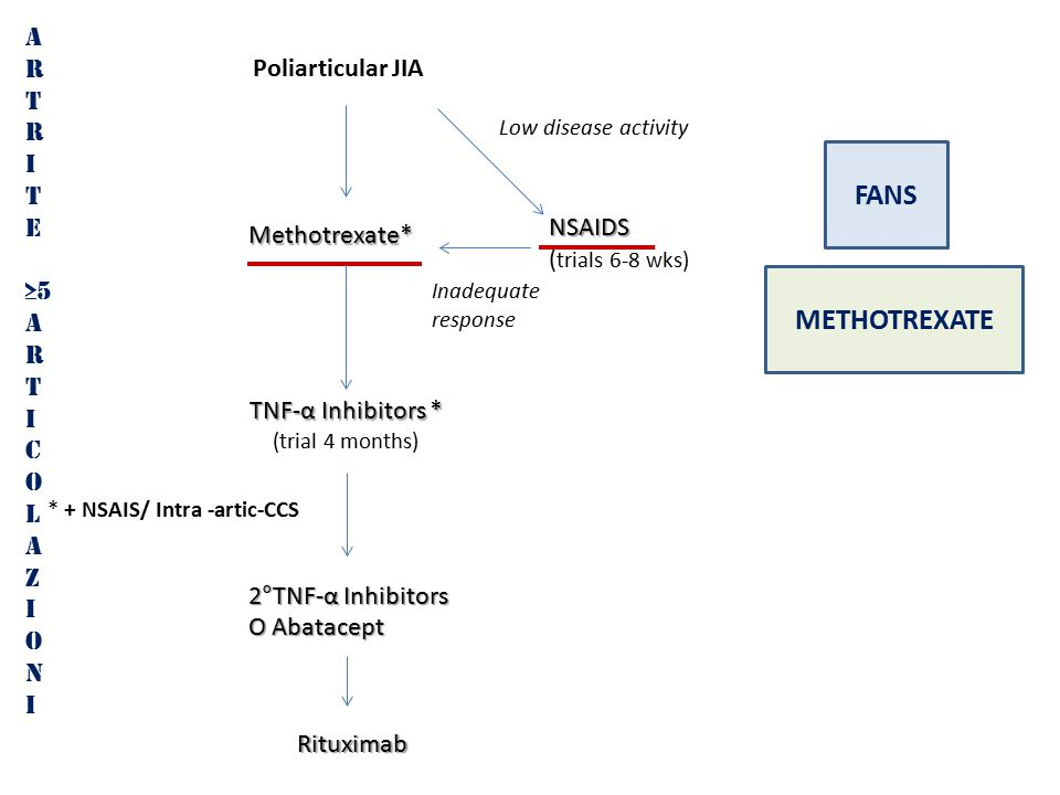 FANS METHOTREXATE A R T I E ≥5 C O L Z N Poliarticular JIA NSAIDS