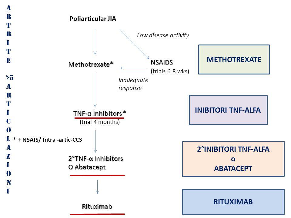 METHOTREXATE INIBITORI TNF-ALFA 2°INIBITORI TNF-ALFA o ABATACEPT