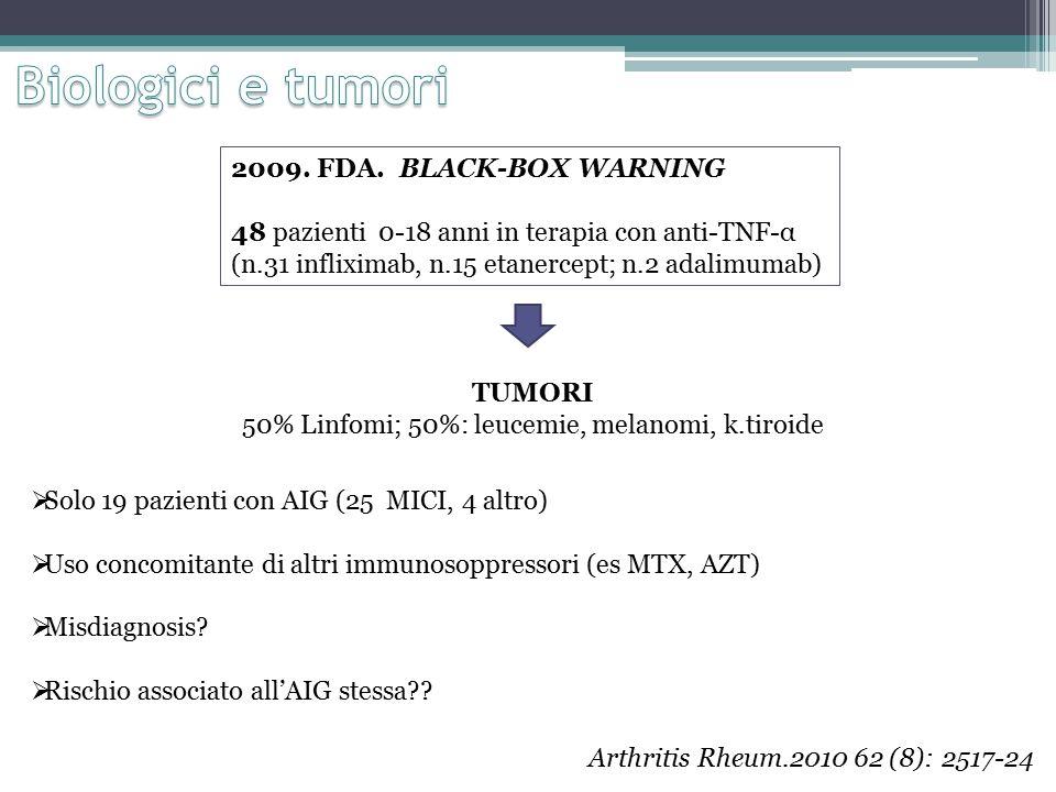 50% Linfomi; 50%: leucemie, melanomi, k.tiroide