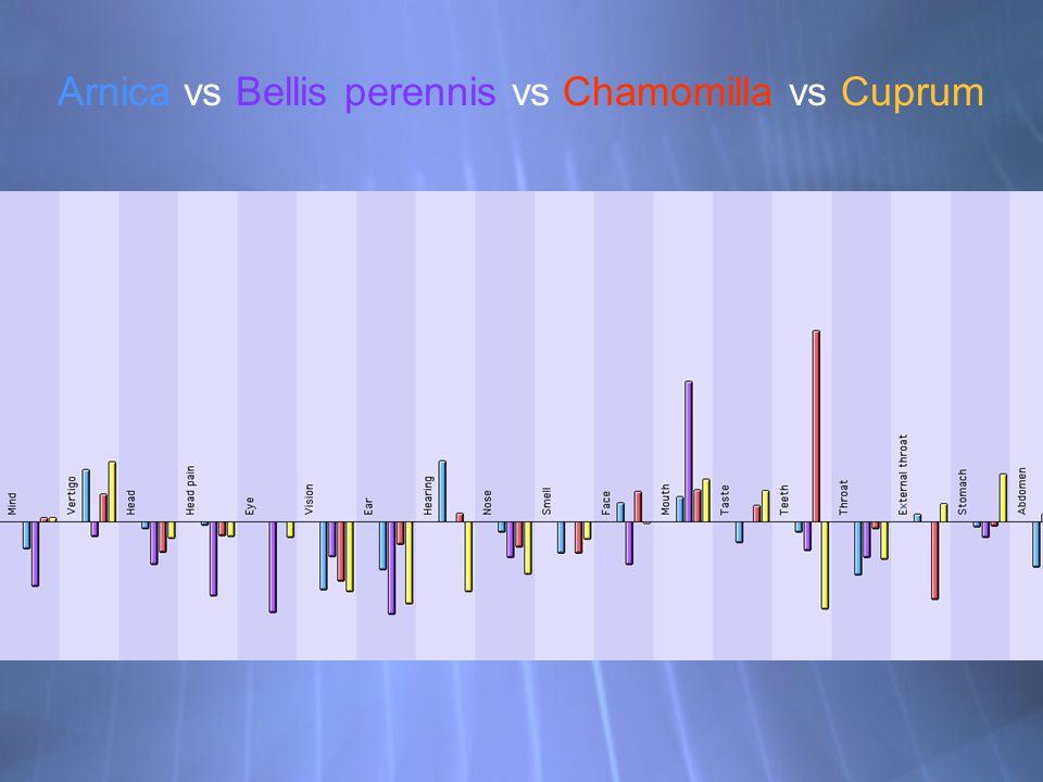 Arnica vs Bellis perennis vs Chamomilla vs Cuprum