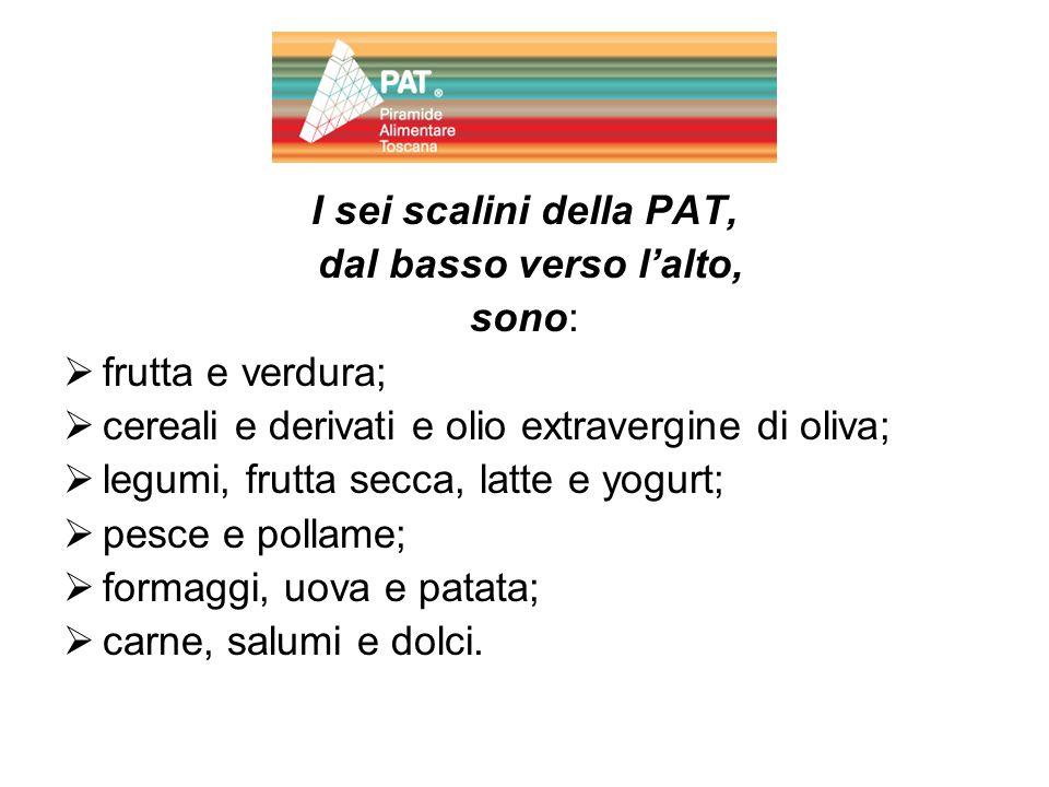 I sei scalini della PAT, dal basso verso l'alto, sono: frutta e verdura; cereali e derivati e olio extravergine di oliva;