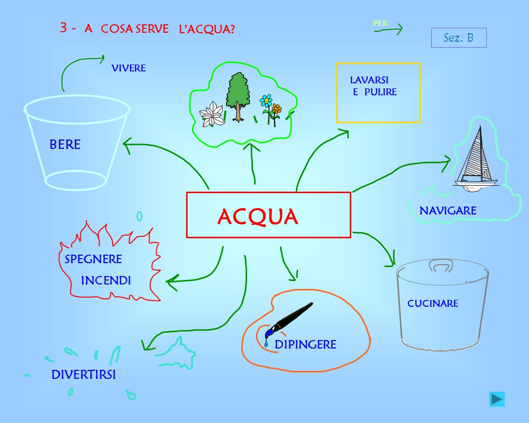 ACQUA 3 - BERE DIVERTIRSI A COSA SERVE L ACQUA Sez. B SPEGNERE