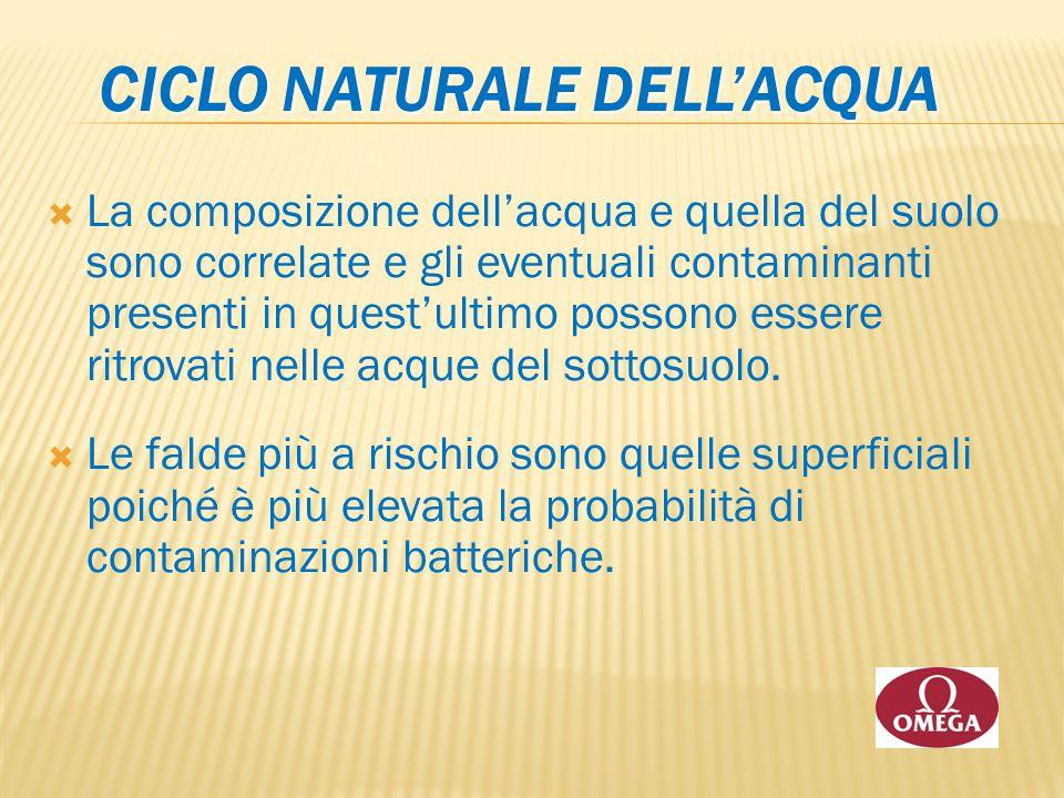 CICLO NATURALE DELL'ACQUA