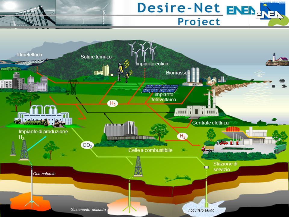 CO2 Idroelettrico Solare termico Centrale elettrica