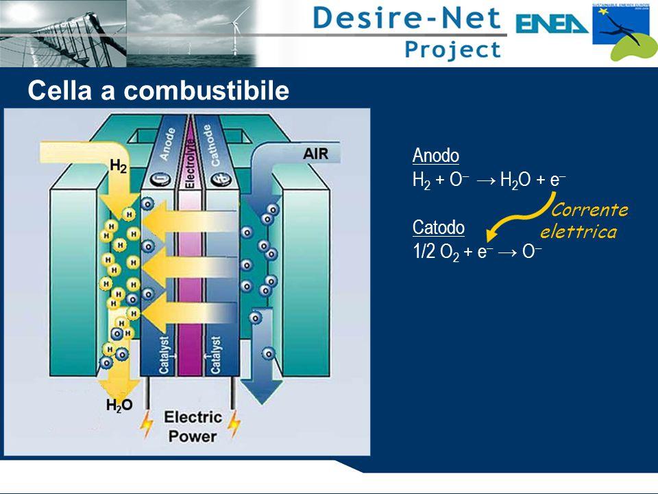 Cella a combustibile Anodo H2 + O– → H2O + e– Catodo 1/2 O2 + e– → O–