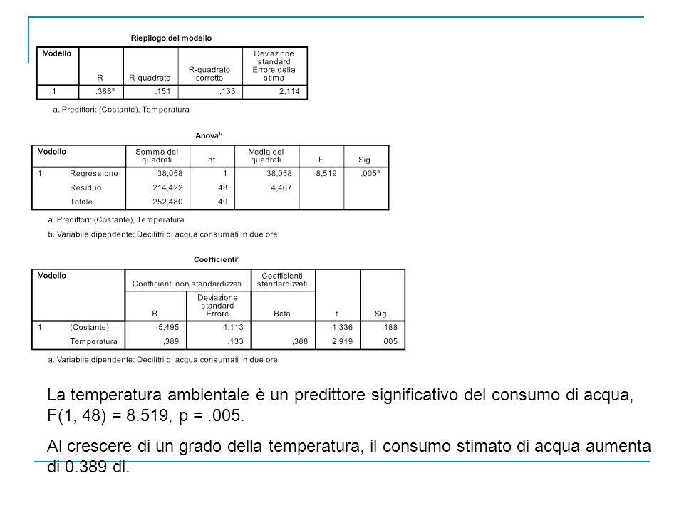 La temperatura ambientale è un predittore significativo del consumo di acqua, F(1, 48) = 8.519, p = .005.