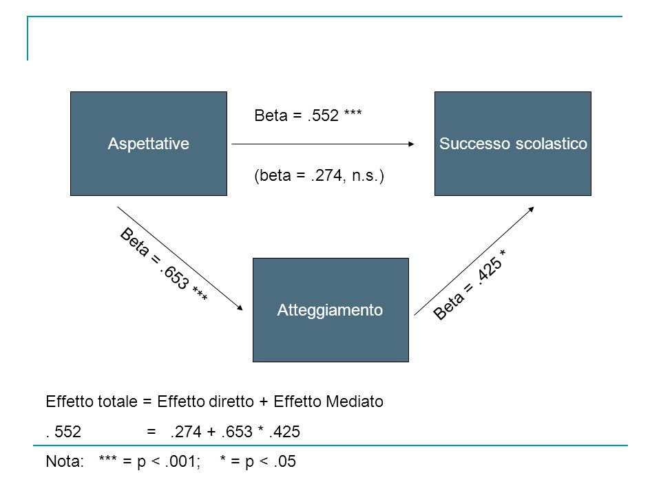 Aspettative Successo scolastico. Beta = .552 *** (beta = .274, n.s.) Beta = .653 *** Atteggiamento.
