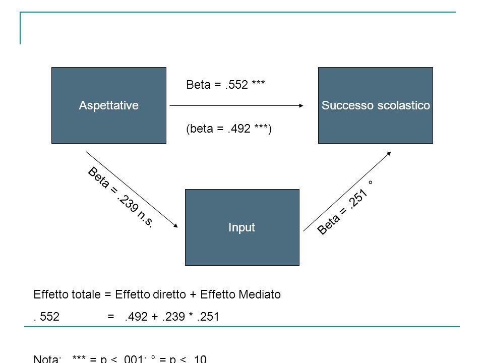 Aspettative Successo scolastico. Beta = .552 *** (beta = .492 ***) Beta = .239 n.s. Input. Beta = .251 °