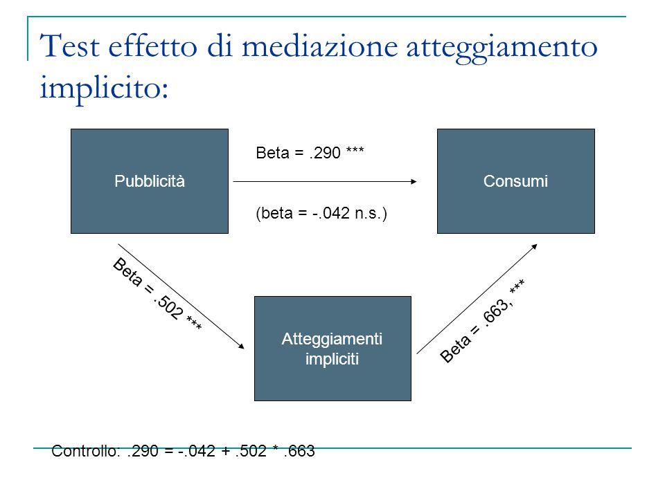 Test effetto di mediazione atteggiamento implicito: