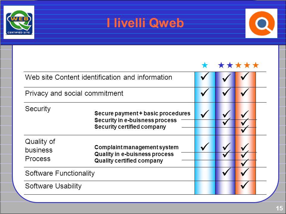 I livelli Qweb      
