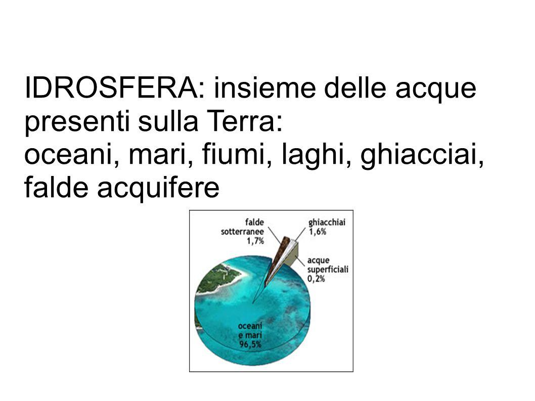 IDROSFERA: insieme delle acque