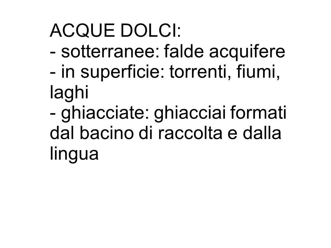 ACQUE DOLCI: - sotterranee: falde acquifere. - in superficie: torrenti, fiumi, laghi. - ghiacciate: ghiacciai formati.