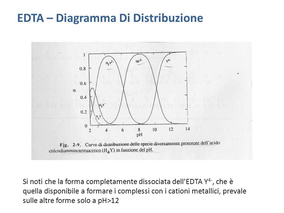 EDTA – Diagramma Di Distribuzione