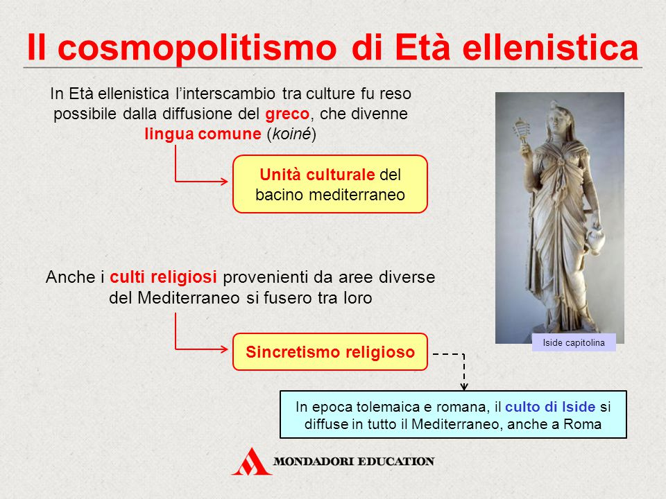Il cosmopolitismo di Età ellenistica Sincretismo religioso