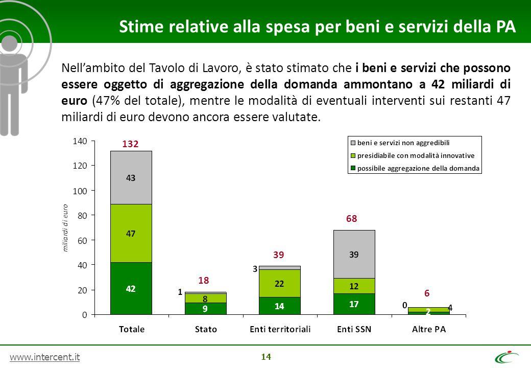 Stime relative alla spesa per beni e servizi della PA