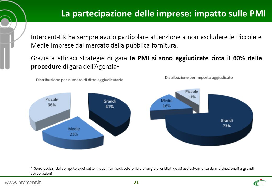 La partecipazione delle imprese: impatto sulle PMI