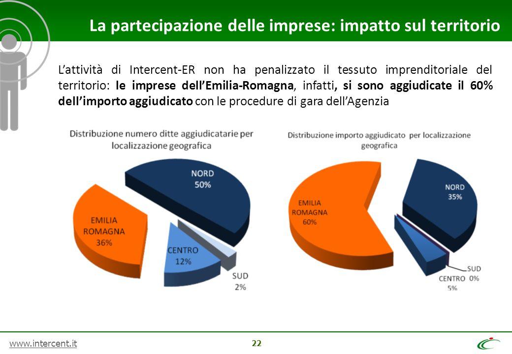 La partecipazione delle imprese: impatto sul territorio