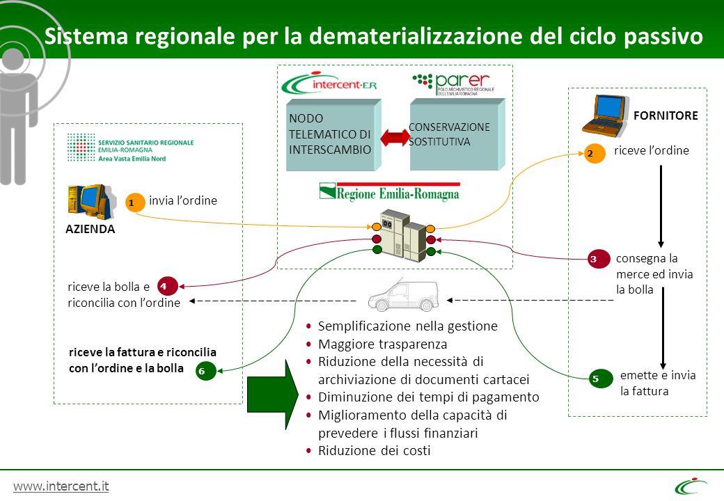 Sistema regionale per la dematerializzazione del ciclo passivo