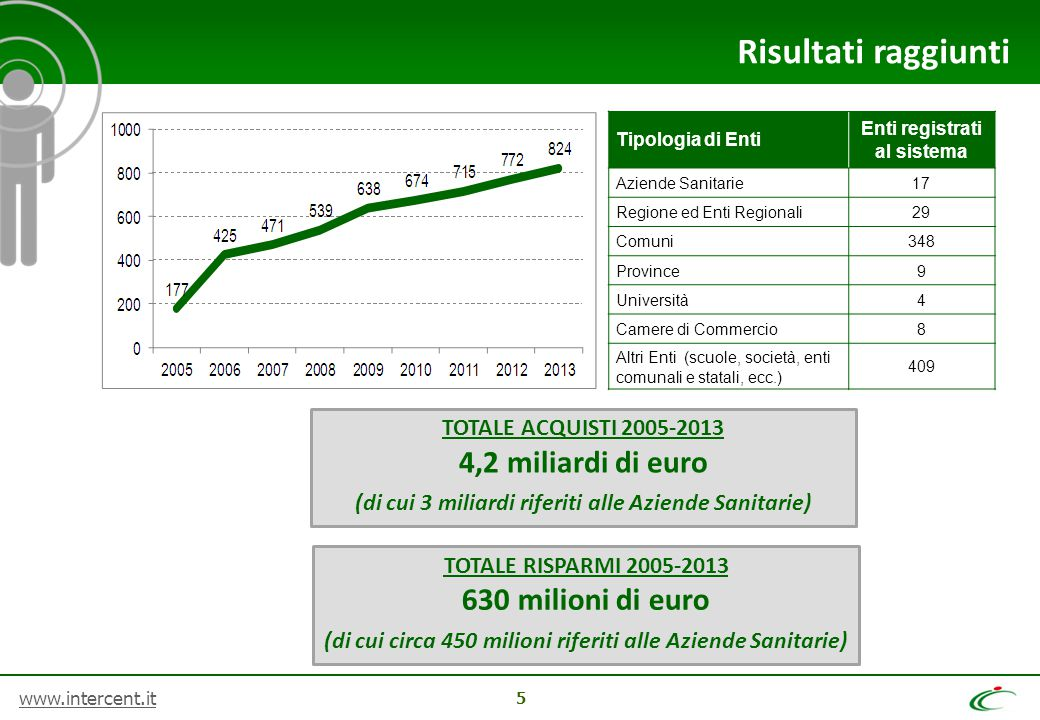 Risultati raggiunti 4,2 miliardi di euro 630 milioni di euro