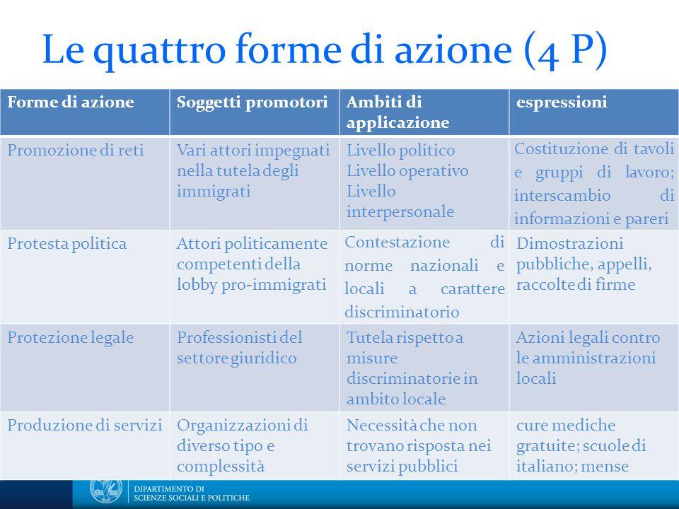 Le quattro forme di azione (4 P)
