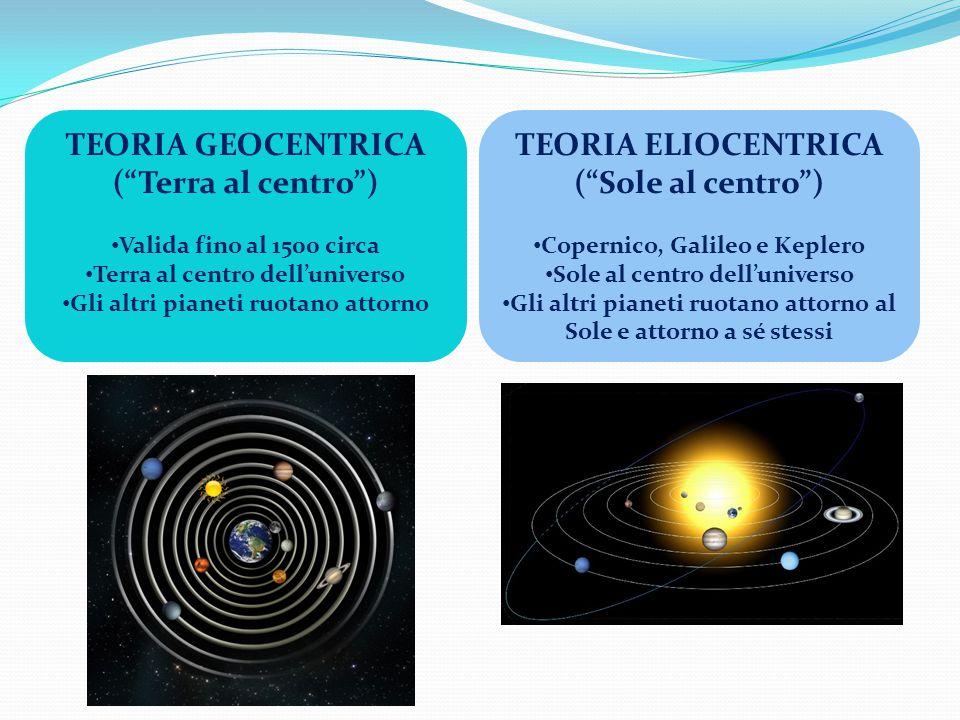 TEORIA GEOCENTRICA ( Terra al centro ) TEORIA ELIOCENTRICA