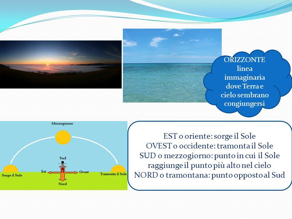 EST o oriente: sorge il Sole OVEST o occidente: tramonta il Sole
