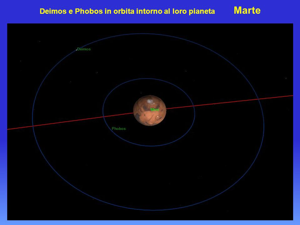 Deimos e Phobos in orbita intorno al loro pianeta Marte