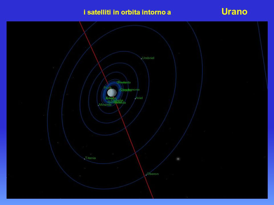 i satelliti in orbita intorno a Urano