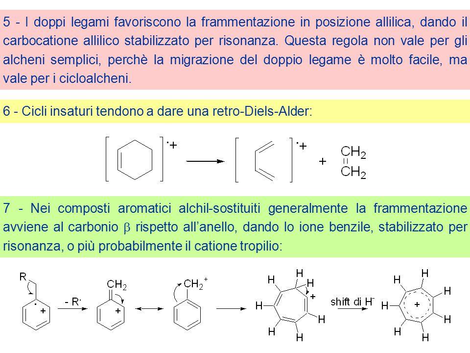 5 - I doppi legami favoriscono la frammentazione in posizione allilica, dando il carbocatione allilico stabilizzato per risonanza. Questa regola non vale per gli alcheni semplici, perchè la migrazione del doppio legame è molto facile, ma vale per i cicloalcheni.