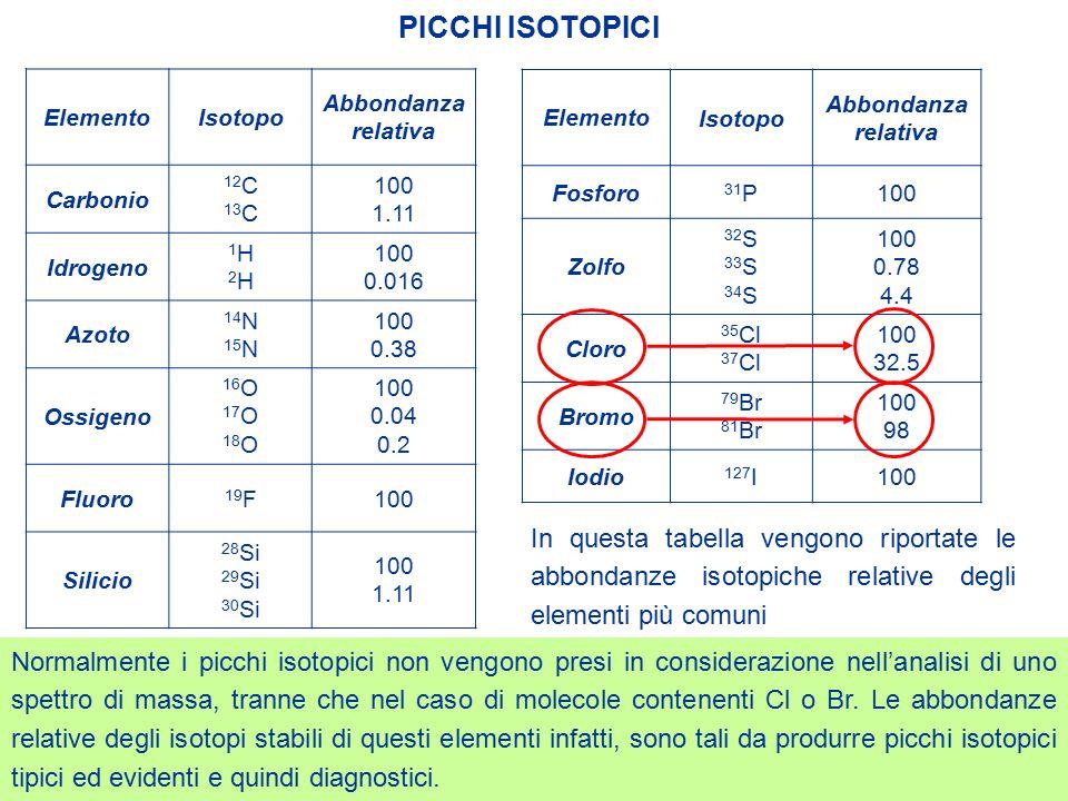 PICCHI ISOTOPICI Elemento. Isotopo. Abbondanza relativa. Carbonio. 12C. 13C. 100. 1.11. Idrogeno.