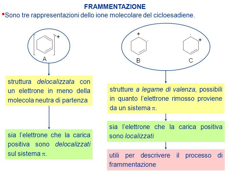 FRAMMENTAZIONE Sono tre rappresentazioni dello ione molecolare del cicloesadiene.