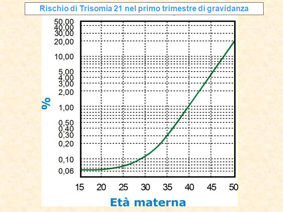 Rischio di Trisomia 21 nel primo trimestre di gravidanza