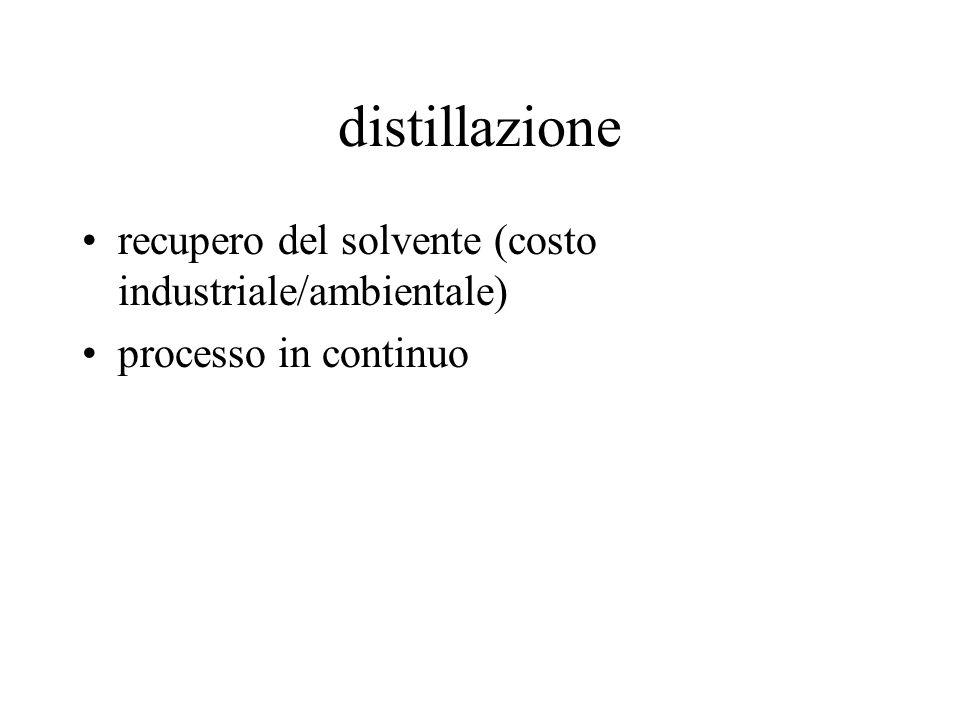 distillazione recupero del solvente (costo industriale/ambientale)