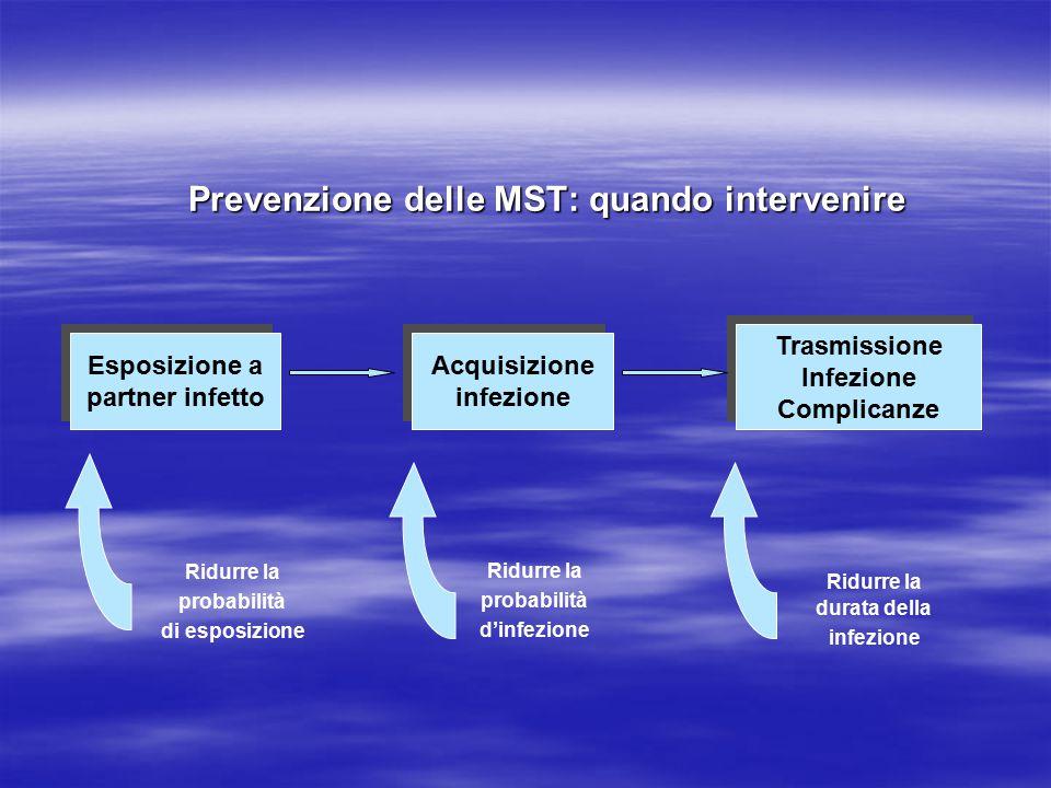 Prevenzione delle MST: quando intervenire