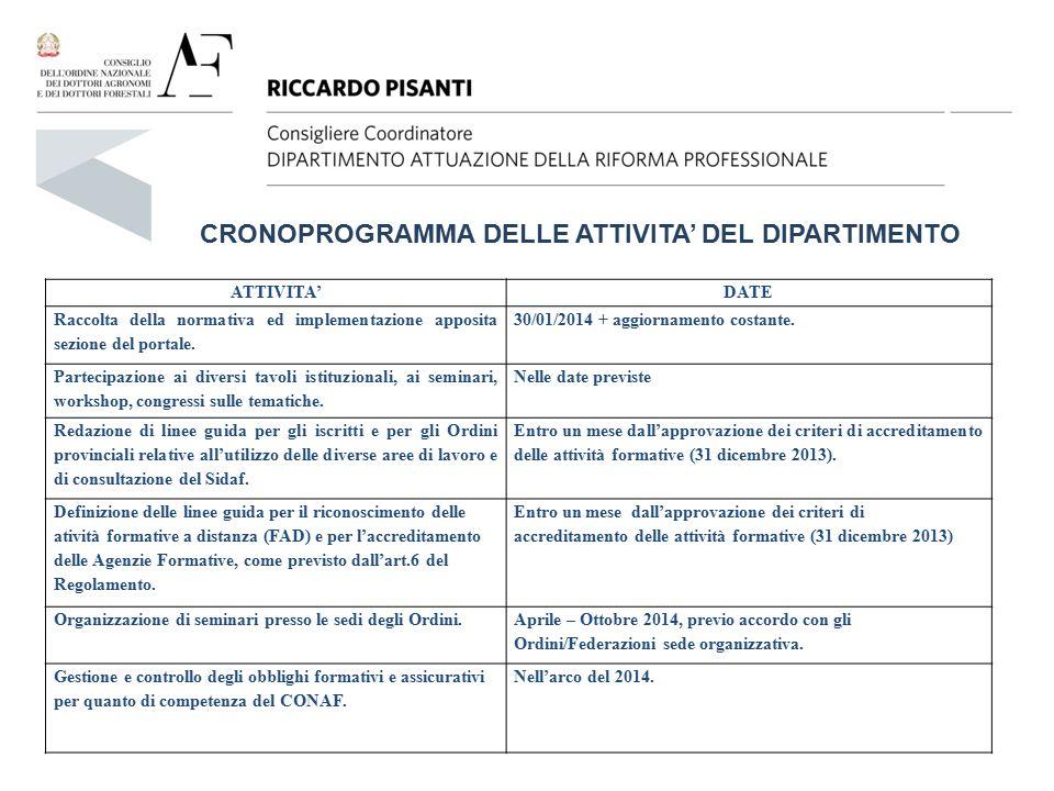 CRONOPROGRAMMA DELLE ATTIVITA' DEL DIPARTIMENTO