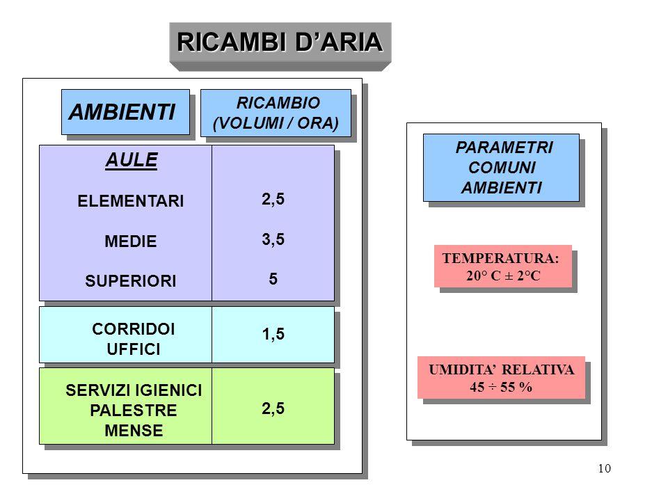 RICAMBI D'ARIA AMBIENTI RICAMBI D'ARIA AULE RICAMBIO (VOLUMI / ORA)