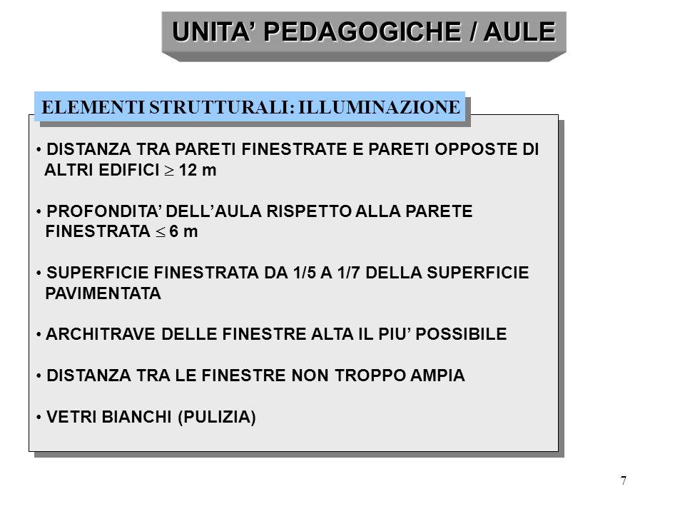 UNITA' PEDAGOGICHE / AULE