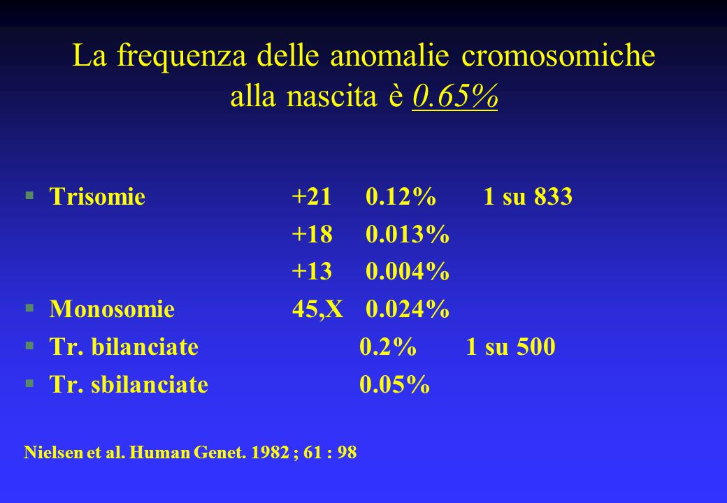 La frequenza delle anomalie cromosomiche alla nascita è 0.65%