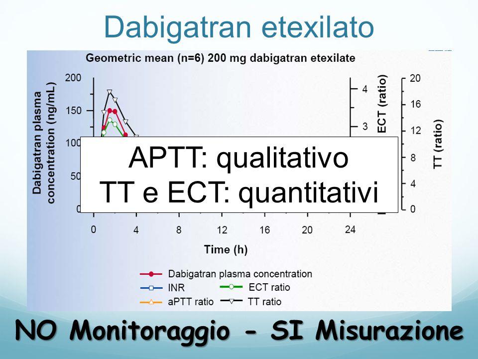 Dabigatran etexilato APTT: qualitativo TT e ECT: quantitativi