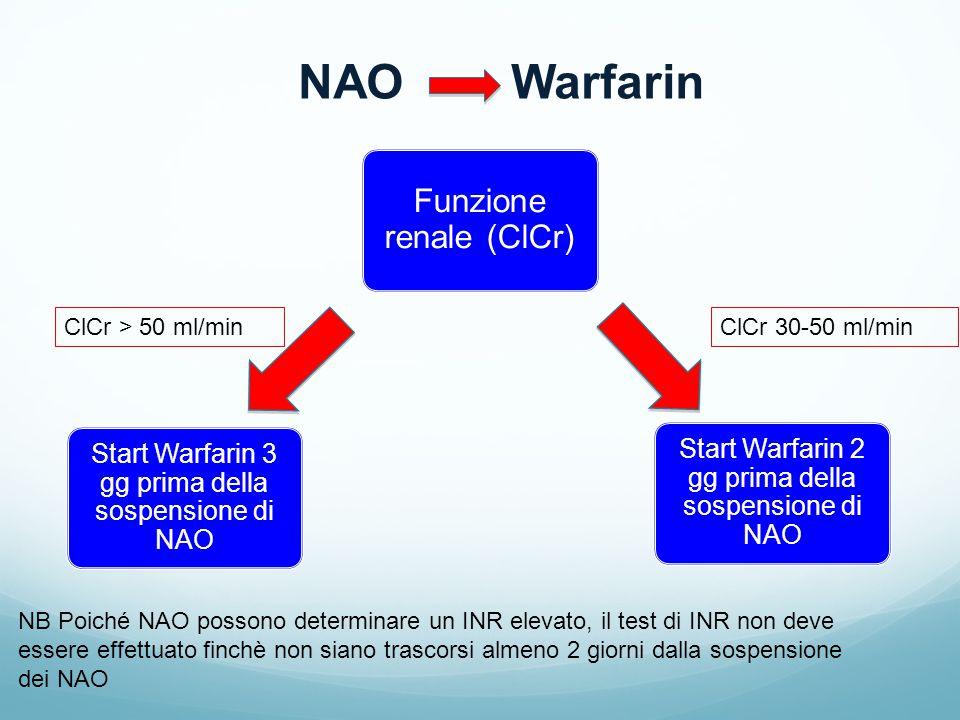 NAO Warfarin Funzione renale (ClCr)