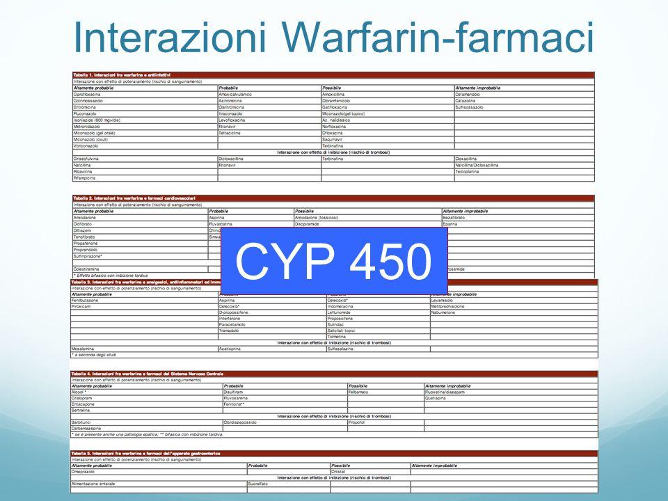 Interazioni Warfarin-farmaci