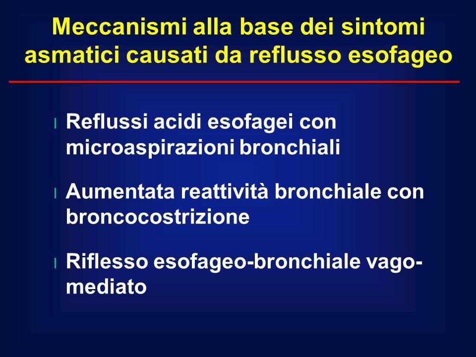 Meccanismi alla base dei sintomi asmatici causati da reflusso esofageo
