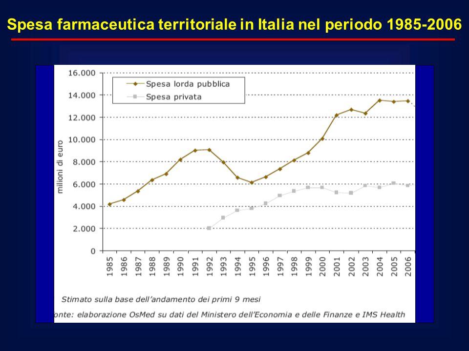 Spesa farmaceutica territoriale in Italia nel periodo 1985-2006
