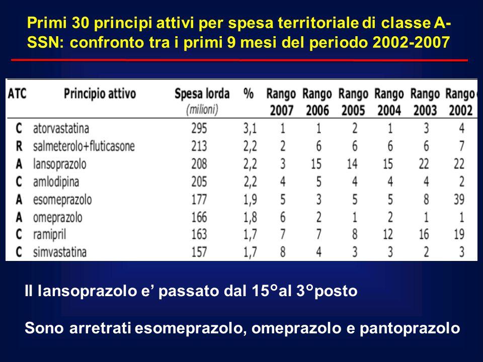 Primi 30 principi attivi per spesa territoriale di classe A-SSN: confronto tra i primi 9 mesi del periodo 2002-2007
