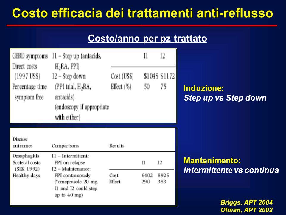 Costo efficacia dei trattamenti anti-reflusso