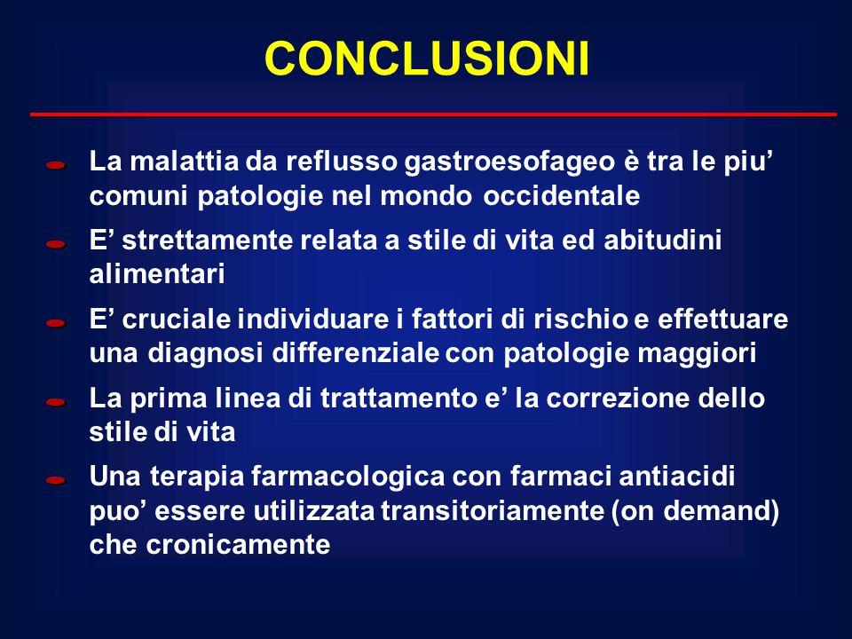 CONCLUSIONI La malattia da reflusso gastroesofageo è tra le piu' comuni patologie nel mondo occidentale.