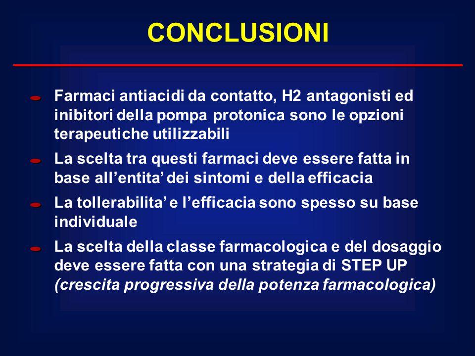 CONCLUSIONI Farmaci antiacidi da contatto, H2 antagonisti ed inibitori della pompa protonica sono le opzioni terapeutiche utilizzabili.